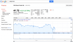 Google Finance PKO Bank Polski