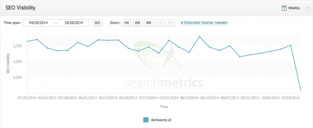 darkwarez w searchmetrics