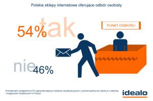 Polskie sklepy internetowe oferujące odbiór osobisty