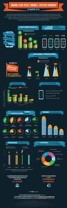 Orange, play, plus, t-mobile - kto jest liderem?