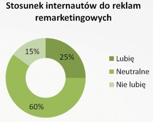 Stosunek internautów do reklam remarketingowych