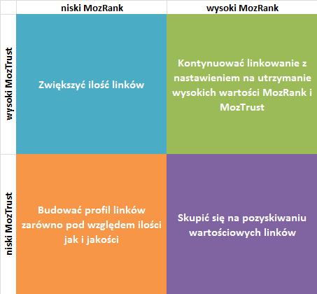 Macierz MozRank MozTrust