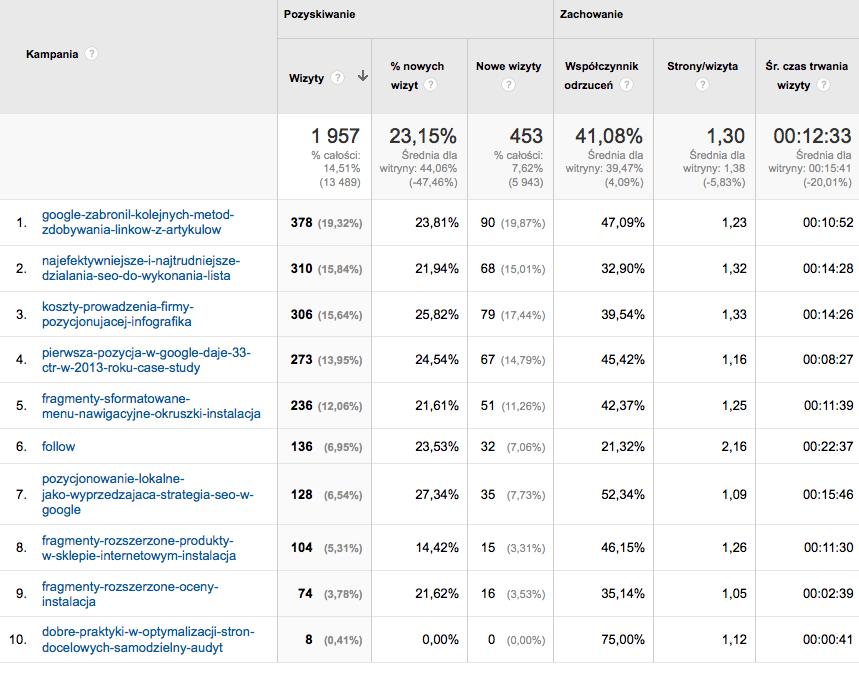 Zdarzenia RSS w Google Analytics wg Yoast