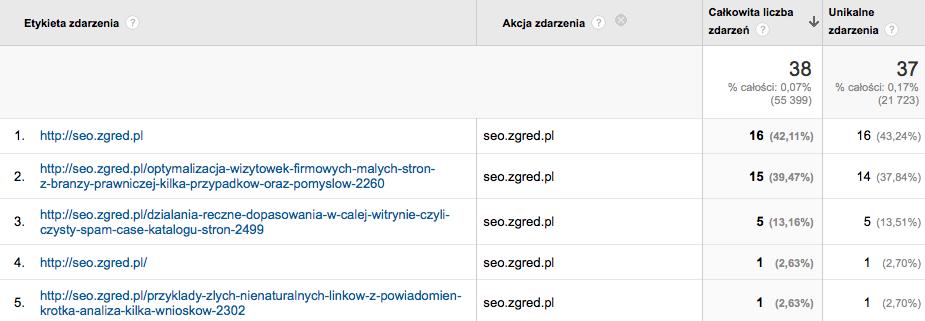 Zdarzenia wyjścia w Google Analytics wg Analyticator