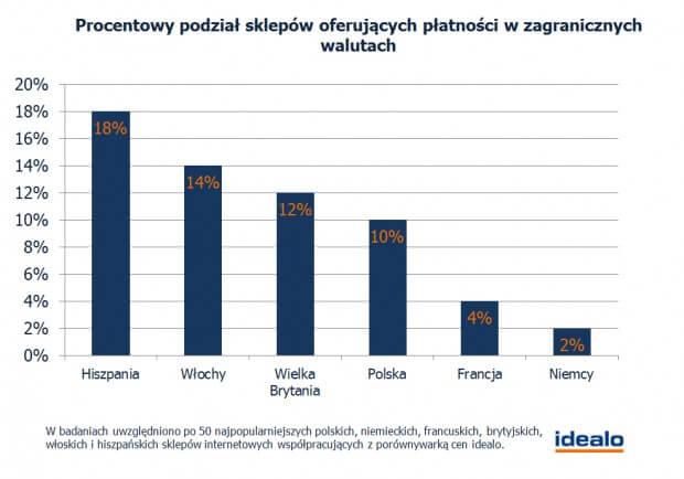Procentowy podział sklepów oferujących płatności w zagranicznych walutach