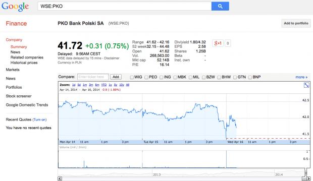 Google Finance PKO Bank Polski