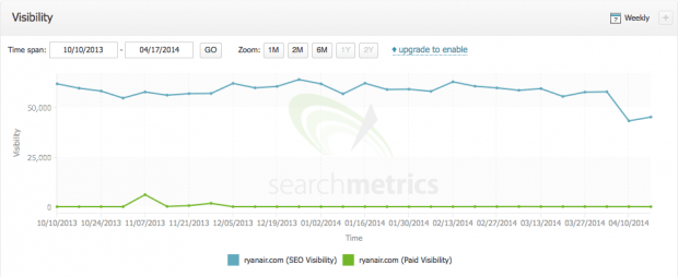 Ryanair loss in Searchmetrics - GB