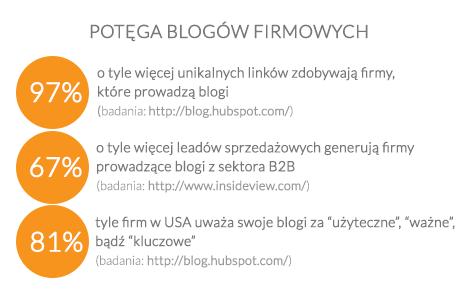 Blogi firmowe - efekty
