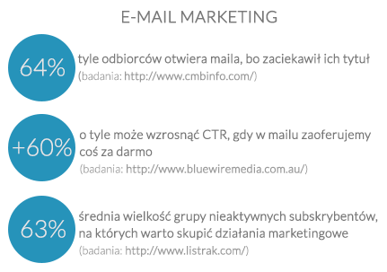 E-mail marketing - statystyki
