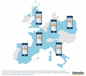 Możliwość zakupów za pośrednictwem urządzeń przenośnych w Europie