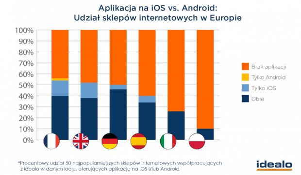 Sklepy internetowe oferujące aplikacje na iOS i Android