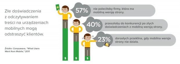 Doświadczenia z odczytywaniem treści mobilnych