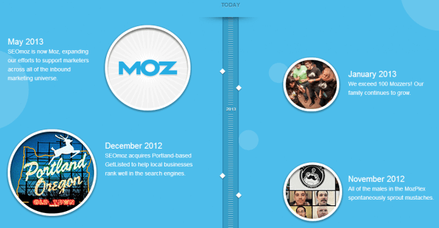 MOZ Story