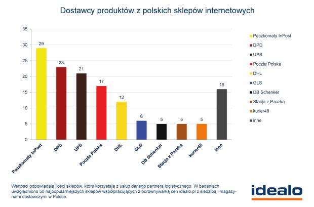 Dostawcy produktów z polskich sklepów internetowych