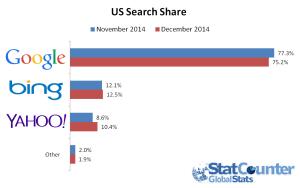 Udział w rynku wyszukiwania w grudniu 2014 w US