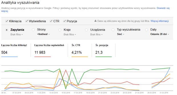 Google Search Console Analityka wyszukiwania