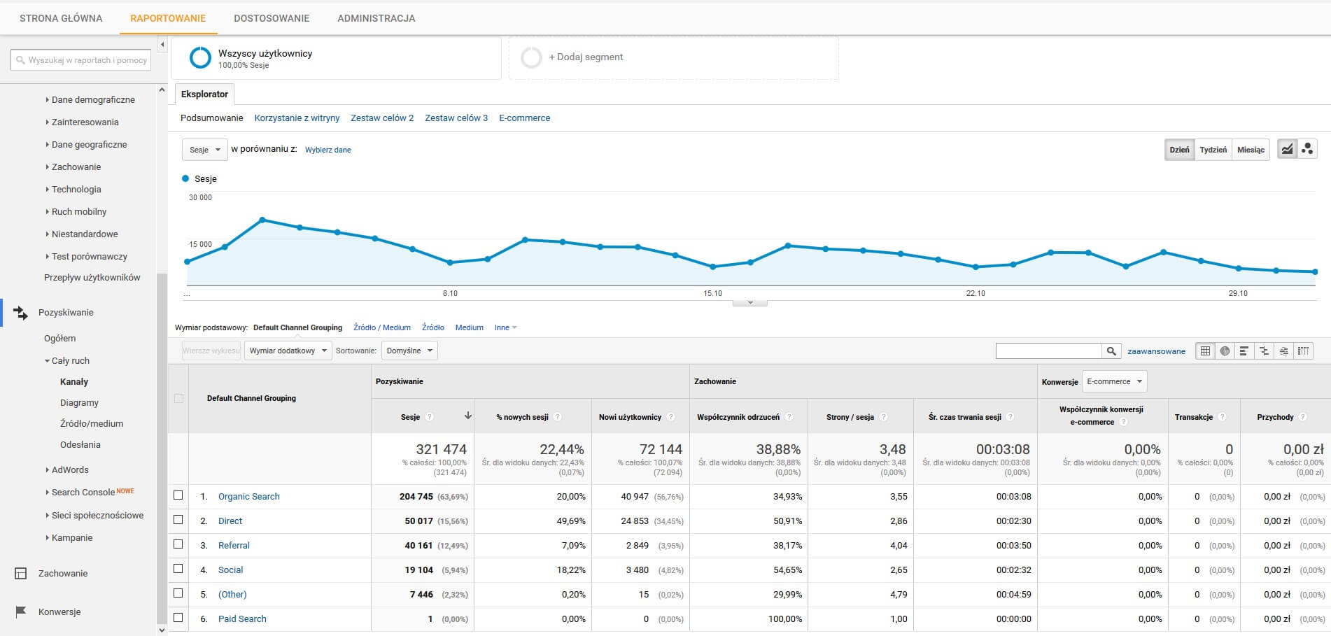 Google Analytics - cały ruch