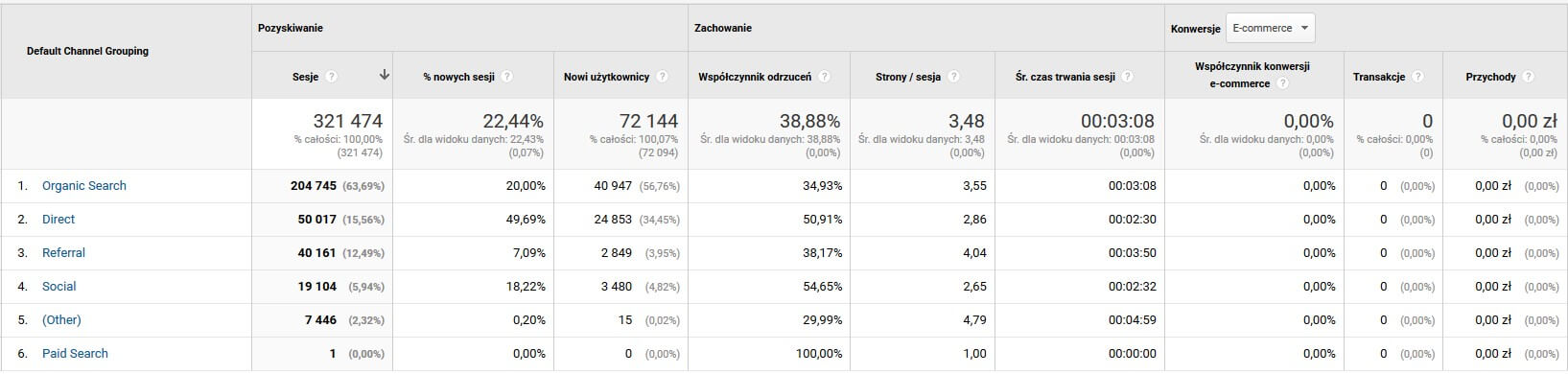 Kanały Google Analytics