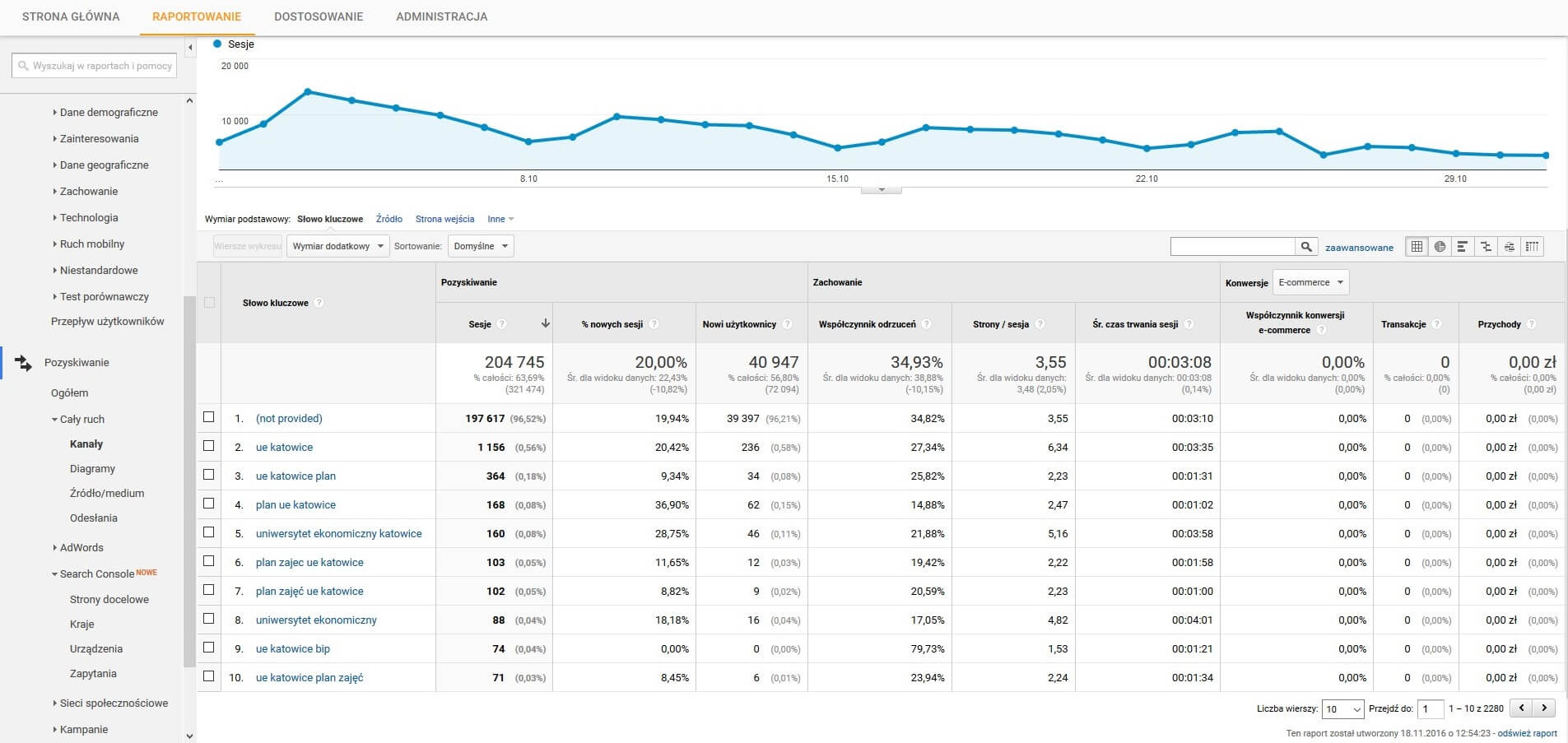 Organic Google Analytics