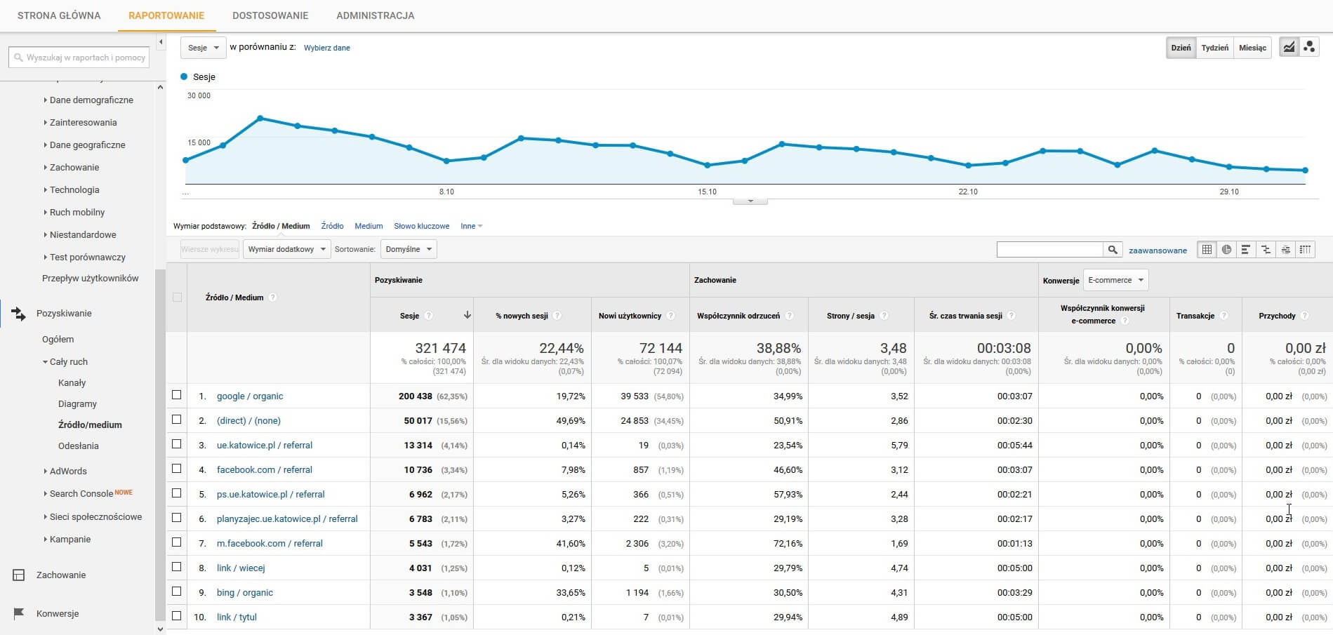 Źródło/medium Google Analytics
