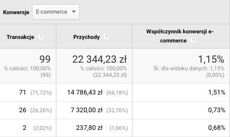 Konwersje e-commerce