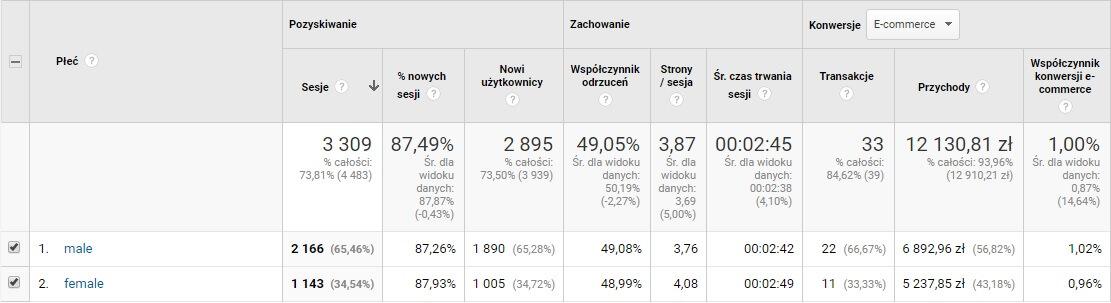 Dane demograficzne w Google Analytics