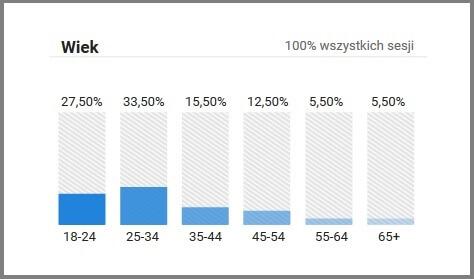 Wiek - dane demograficzne