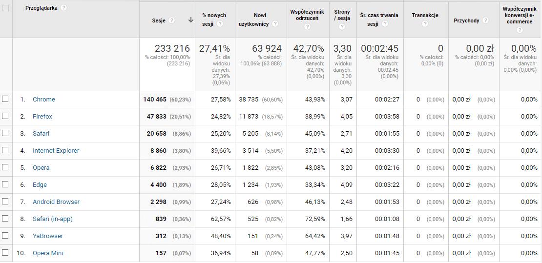 Przeglądarka w Google Analytics