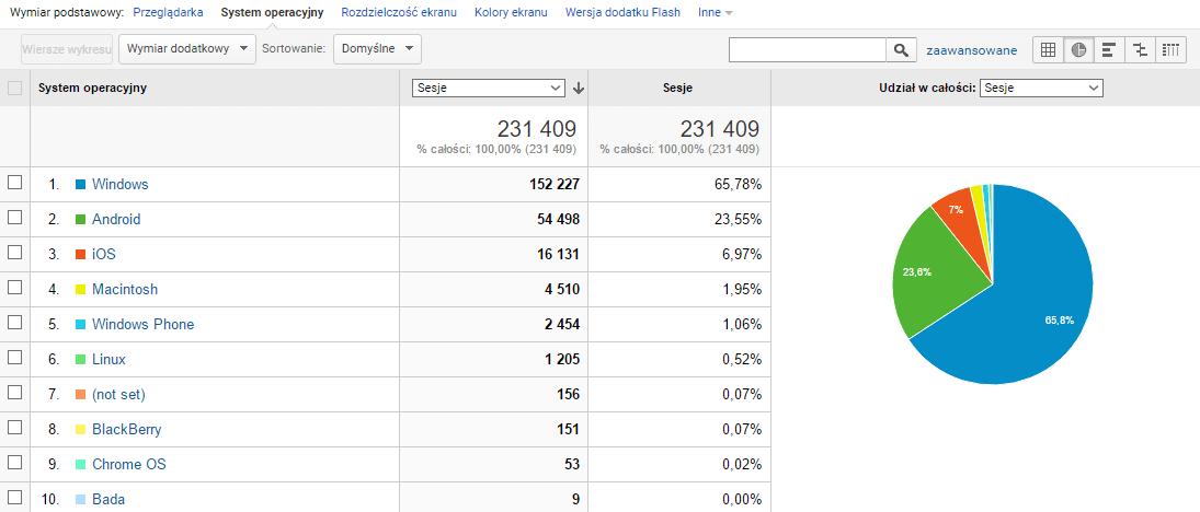 System operacyjny w Google Analytics
