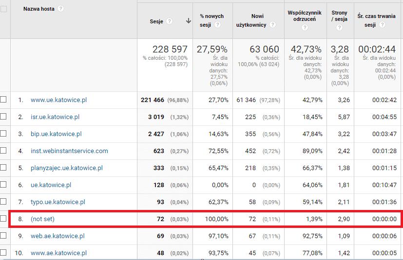 Ruch z obcych hostów w Google Analytics