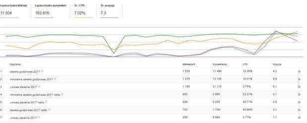 stawka godzinowa 2017 netto google analytics search console wyszukiwanie