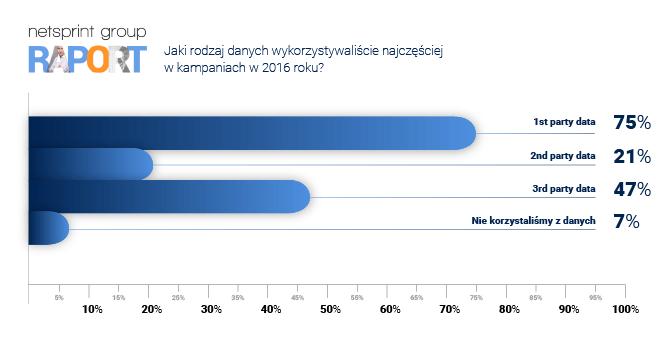 Jaki rodzaj danych wykorzystywany był najczęściej w kampaniach w 2016 roku?
