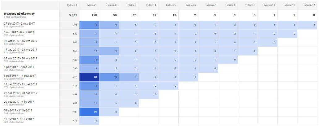 Tabela z analizy kohortowej