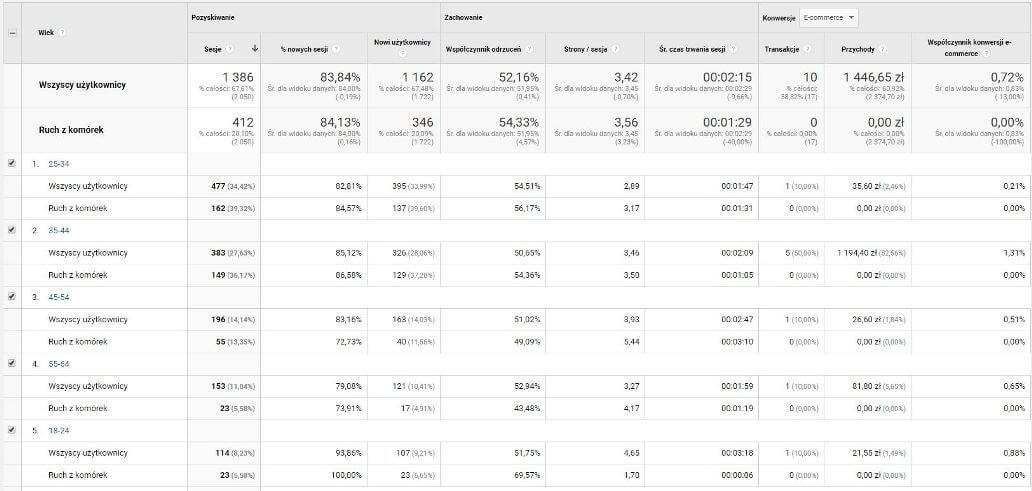 Segmenty w Google Analytics