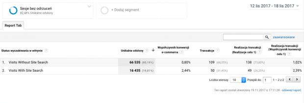 Raport - Współczynnik konwersji użytkowników wyszukiwarki wewnętrznej