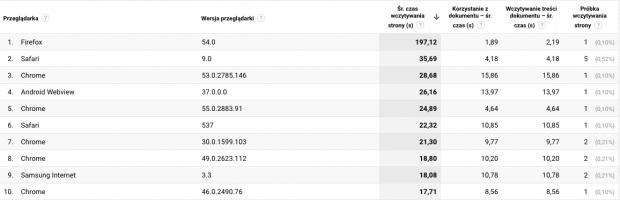 Raport - Prędkość strony według przeglądarki i wersji przeglądarki