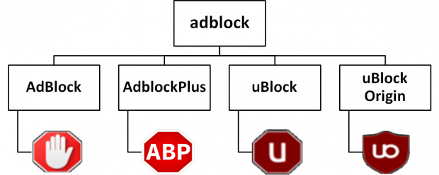 d0ded2011d4e18 Stosowanie adblocków w blokowaniu reklam w Polsce – wyniki badania